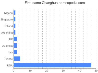 Given name Changhua