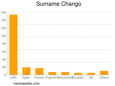 Surname Chango