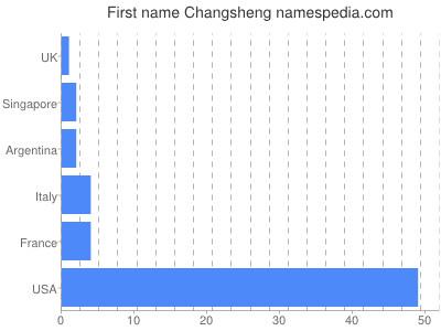 Given name Changsheng