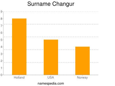 Surname Changur