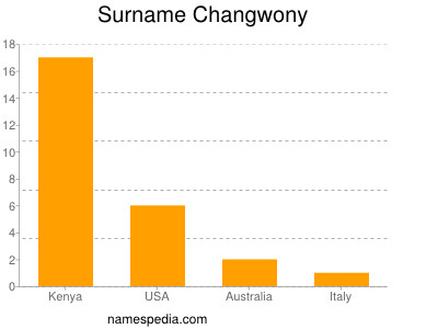 Surname Changwony