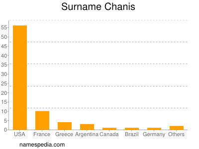 Surname Chanis