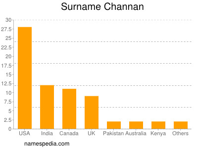 Surname Channan