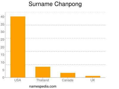 Surname Chanpong