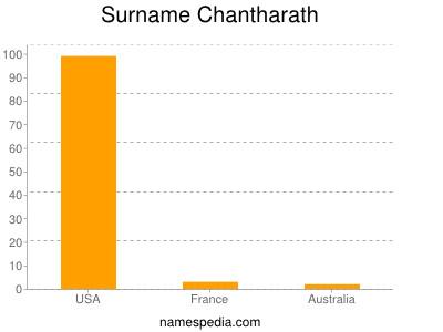 Surname Chantharath