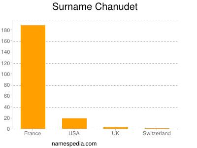 Surname Chanudet