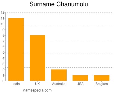 Surname Chanumolu