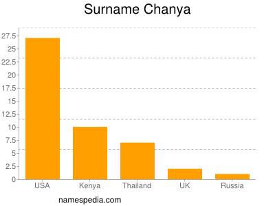 Surname Chanya