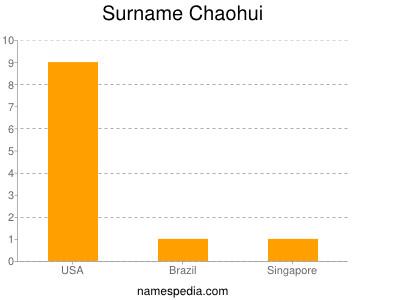 Surname Chaohui