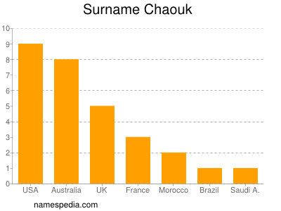 Surname Chaouk