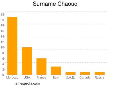 Surname Chaouqi
