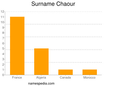 Surname Chaour