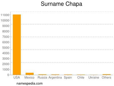 Surname Chapa