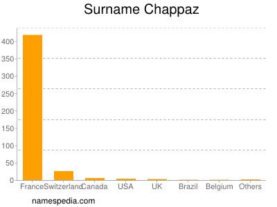 Surname Chappaz