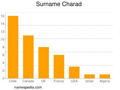 Surname Charad