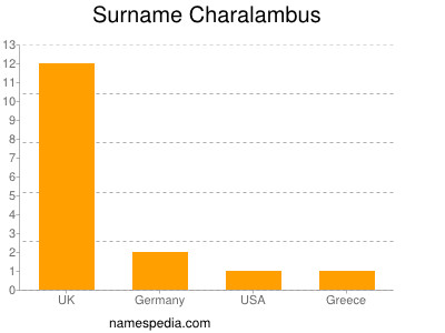 Surname Charalambus