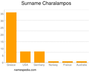 Surname Charalampos