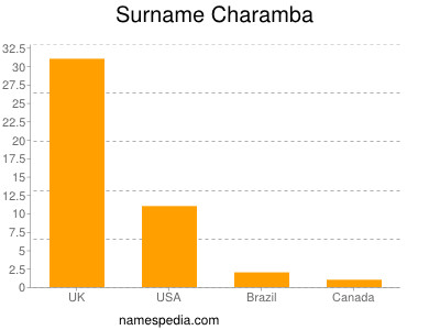 Surname Charamba