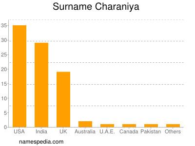 Surname Charaniya