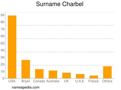 Surname Charbel