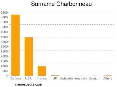 Surname Charbonneau