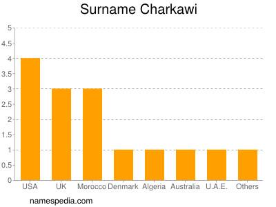 Surname Charkawi