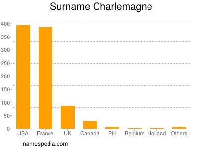 Surname Charlemagne