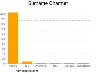 Surname Charmet