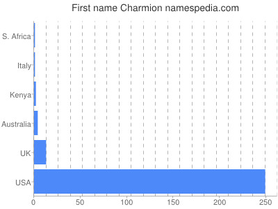 Given name Charmion