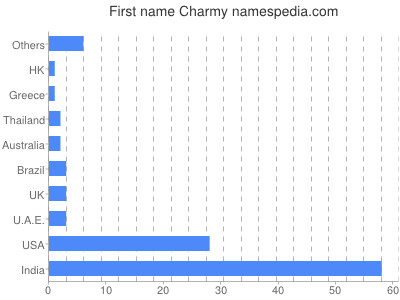 Given name Charmy