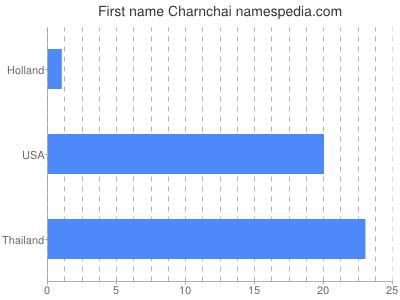 Given name Charnchai