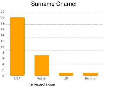 Surname Charnel