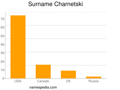 Surname Charnetski