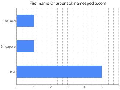 Given name Charoensak