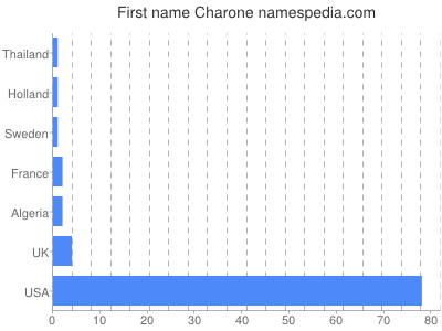 Given name Charone