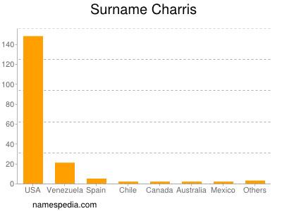 Surname Charris