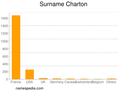 Surname Charton