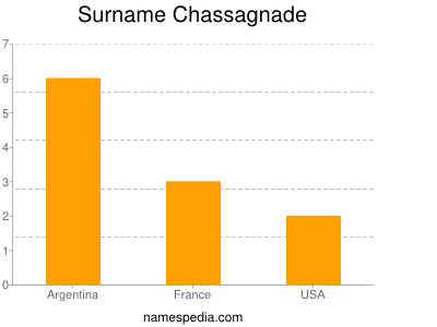 Surname Chassagnade