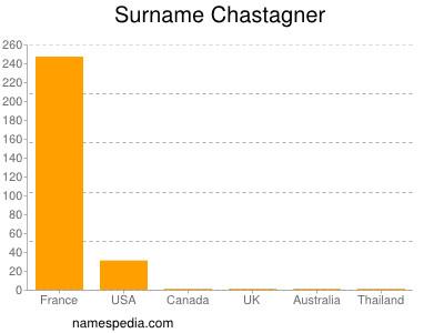 Surname Chastagner