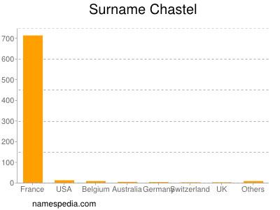 Surname Chastel