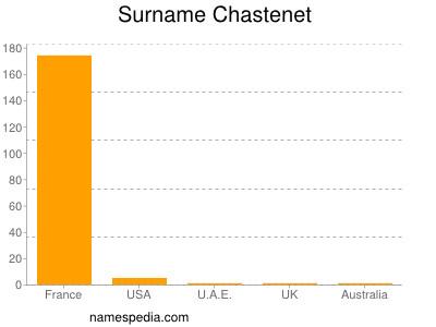Surname Chastenet