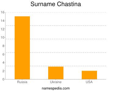 Surname Chastina