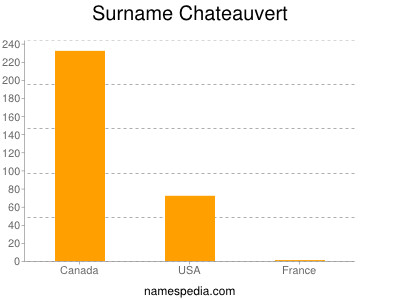 Surname Chateauvert