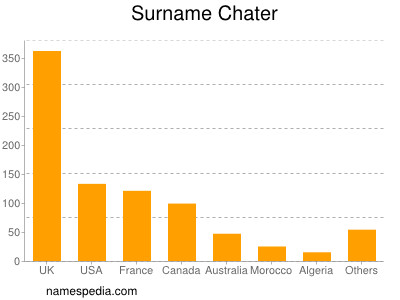 Surname Chater