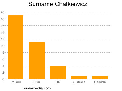 Surname Chatkiewicz