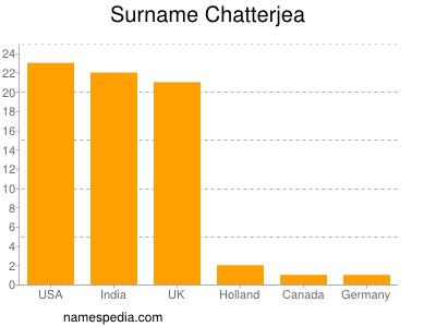 Surname Chatterjea