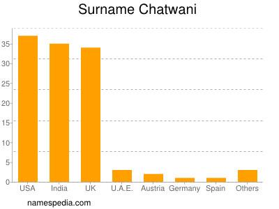 Surname Chatwani