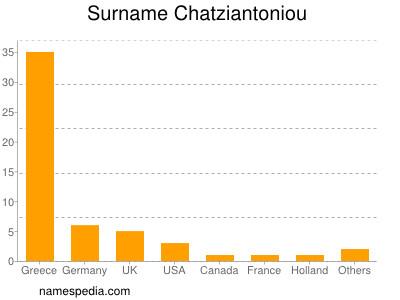 Surname Chatziantoniou