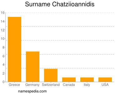 Surname Chatziioannidis
