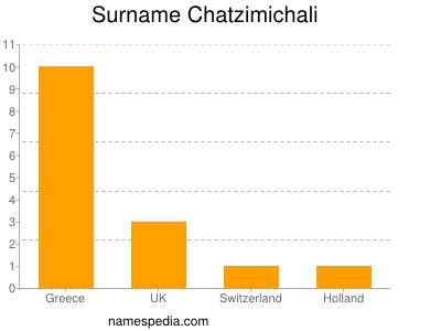 Surname Chatzimichali
